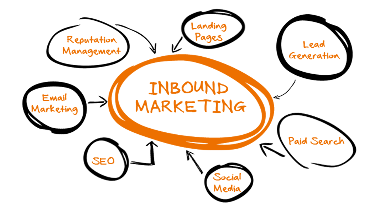 Certificate in Inbound Marketing
