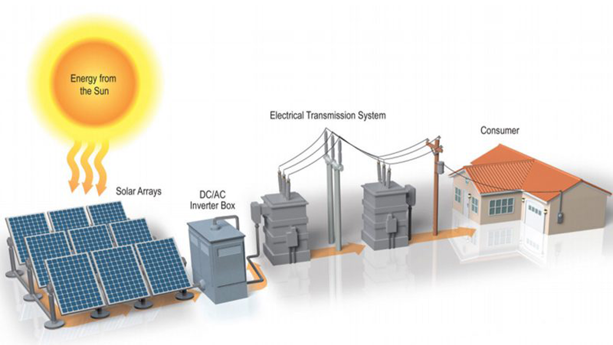 Solar Power Plant Optimal Site Selection
